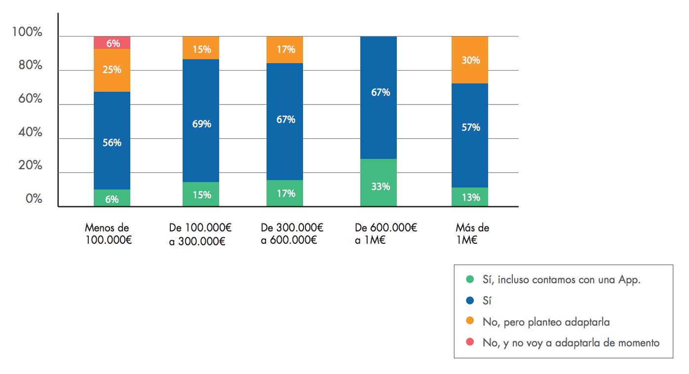 facturacion-por-volumen-empresas-ecommerce