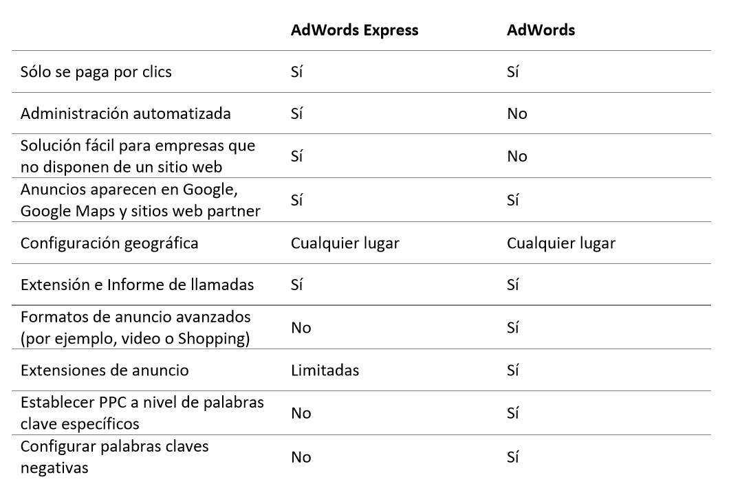 1_Tabla_AdWords_Express