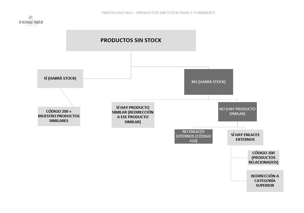 protocolo productos sin stock