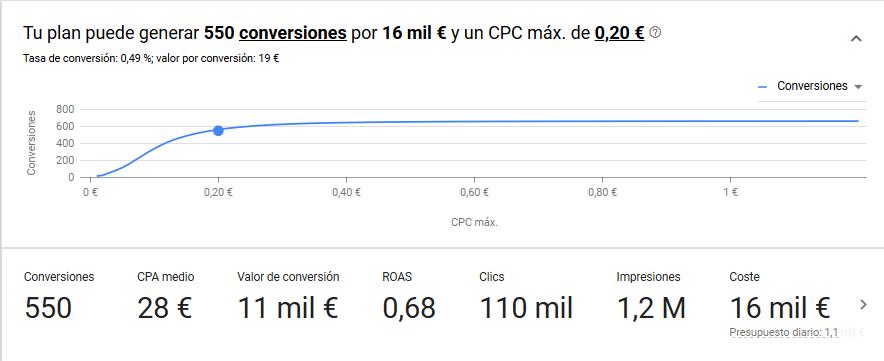 precio campana google ads
