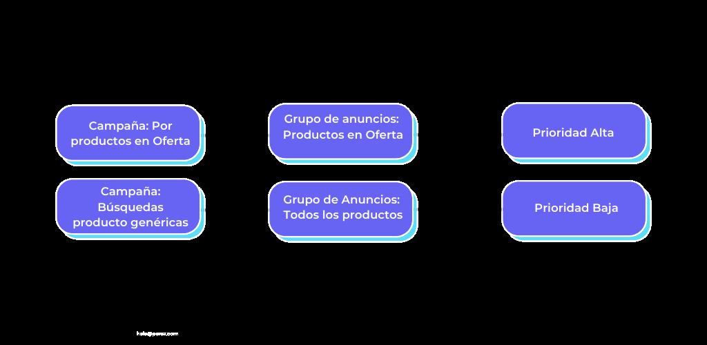 como-estructurar-google-shopping